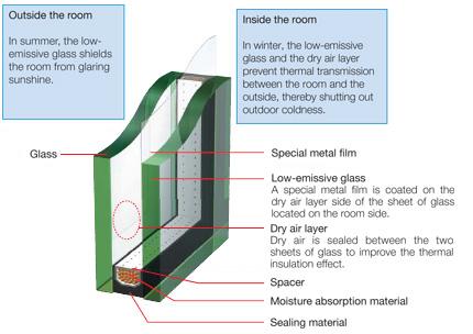 شیشه دوجداره,شیشه,شیشه پنجره دوجداره,شیشه دو و سه جداره,شیشه رفلکس,شیشه دوجداره ساده,قیمت شیشه دوجداره,قیمت شیشه پنجره دوجداره,قیمت شیشه برنز,شیشه رنگی