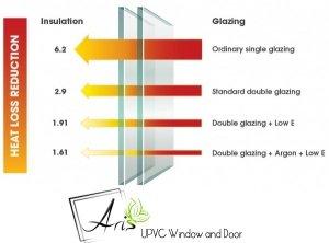 خاصیت گاز آرگون و نحوه تزریق در شیشه دوجداره